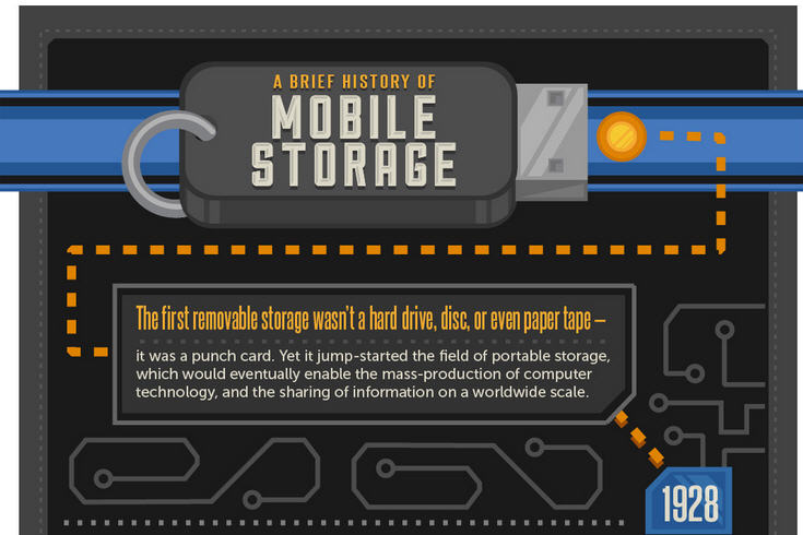 History of Portabel Storage, Infographic